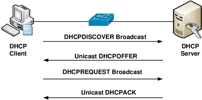Dynamic Host Configuration Protocol (DHCP) - Wiznet
